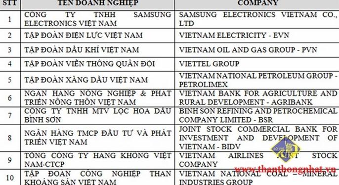 Top 10 Bảng xếp hạng 500 Doanh nghiệp lớn Việt Nam 2017